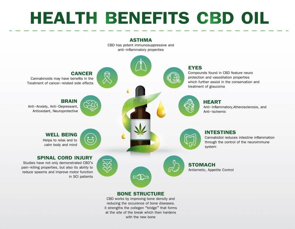 Ben Mulroney CBD Oil